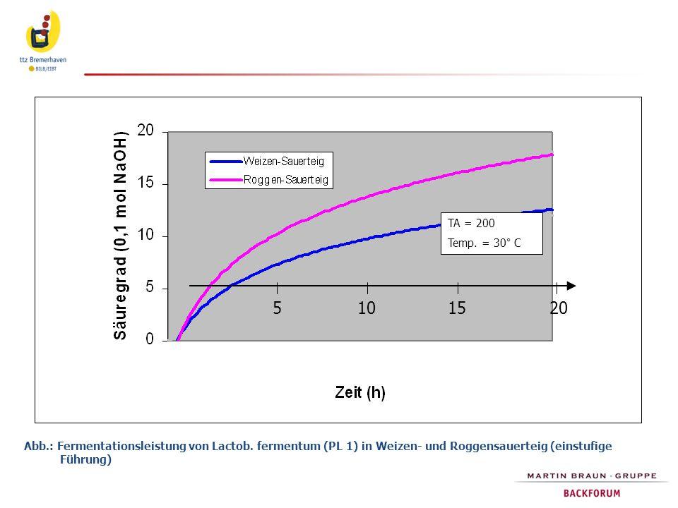Abb.: Fermentationsleistung von Lactob. fermentum (PL 1) in Weizen- und Roggensauerteig (einstufige Führung) 5151020 TA = 200 Temp. = 30° C