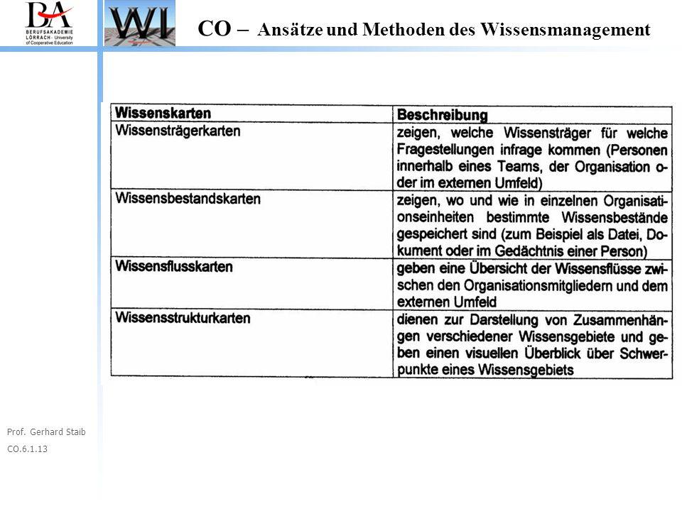 Prof. Gerhard Staib CO.6.1.13 CO – Ansätze und Methoden des Wissensmanagement