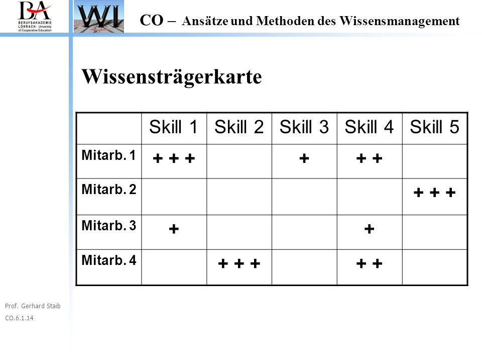 Prof. Gerhard Staib CO.6.1.14 CO – Ansätze und Methoden des Wissensmanagement Skill 1Skill 2Skill 3Skill 4Skill 5 Mitarb. 1 + + +++ Mitarb. 2 + + + Mi