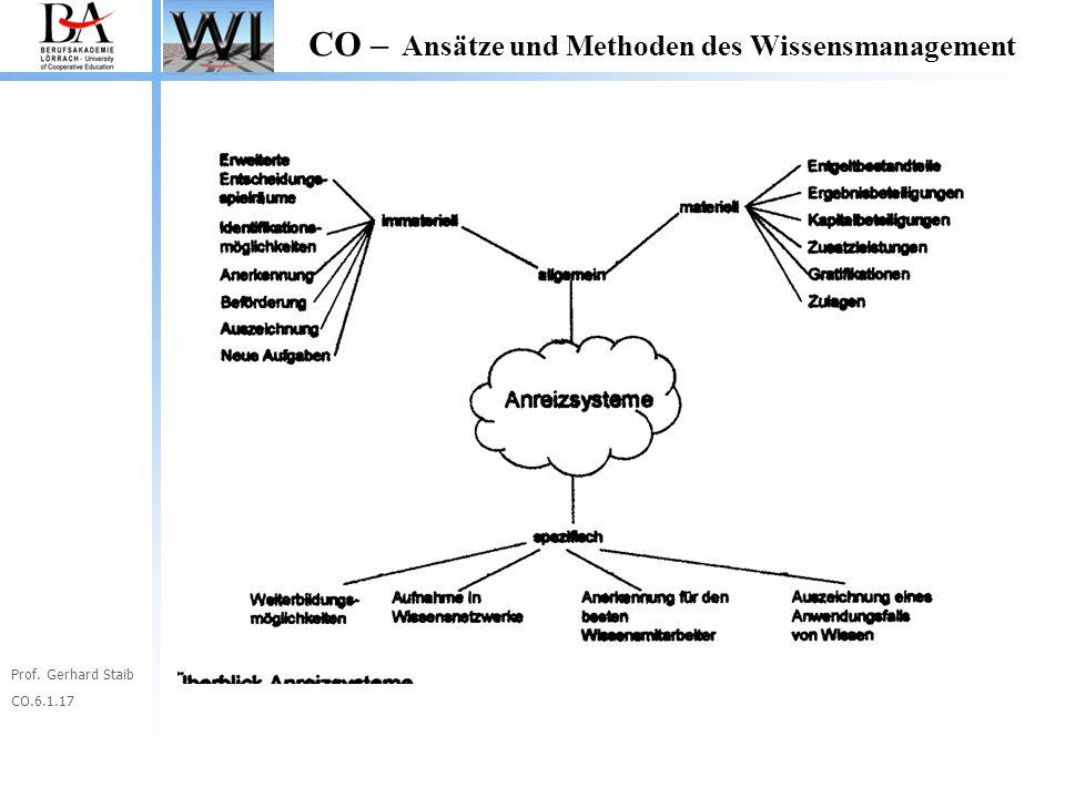Prof. Gerhard Staib CO.6.1.17 CO – Ansätze und Methoden des Wissensmanagement