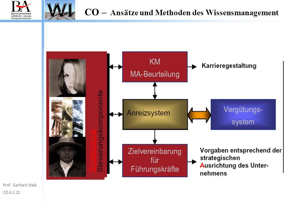 Prof. Gerhard Staib CO.6.1.21 CO – Ansätze und Methoden des Wissensmanagement