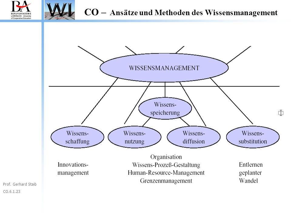 Prof. Gerhard Staib CO.6.1.23 CO – Ansätze und Methoden des Wissensmanagement