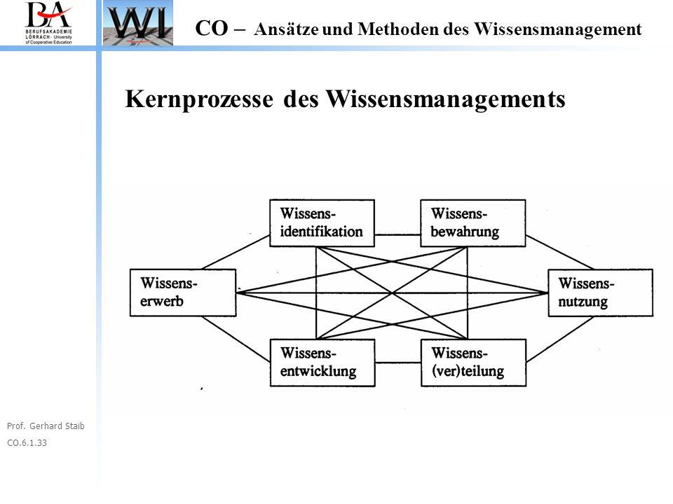 Prof. Gerhard Staib CO.6.1.33 CO – Ansätze und Methoden des Wissensmanagement Kernprozesse des Wissensmanagements
