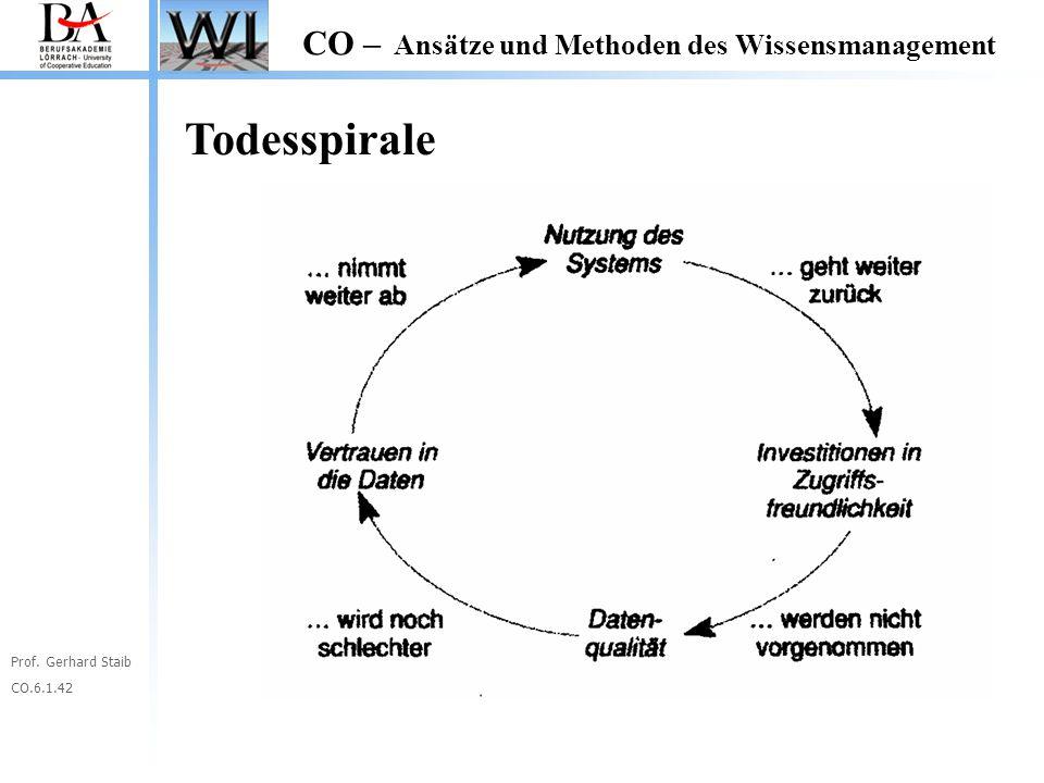 Prof. Gerhard Staib CO.6.1.42 CO – Ansätze und Methoden des Wissensmanagement Todesspirale