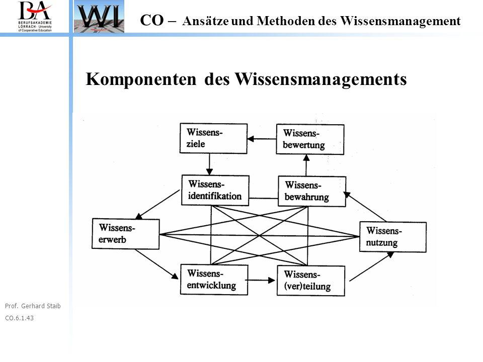 Prof. Gerhard Staib CO.6.1.43 CO – Ansätze und Methoden des Wissensmanagement Komponenten des Wissensmanagements