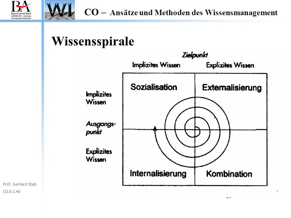 Prof. Gerhard Staib CO.6.1.46 CO – Ansätze und Methoden des Wissensmanagement Wissensspirale