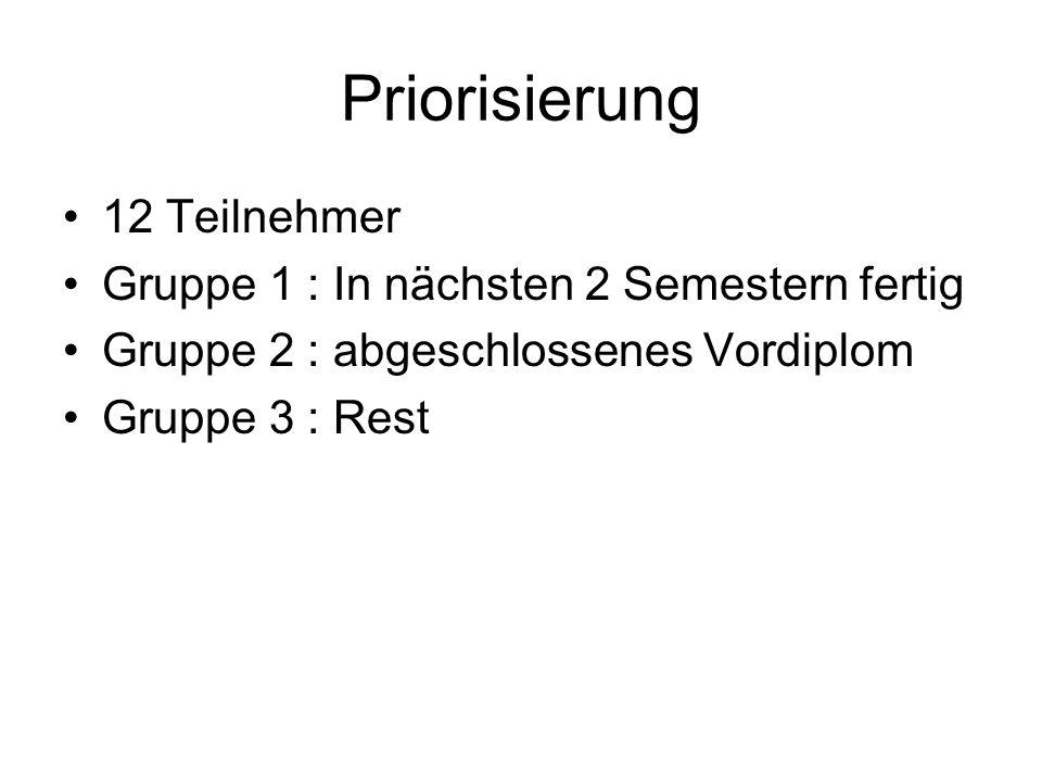 Priorisierung 12 Teilnehmer Gruppe 1 : In nächsten 2 Semestern fertig Gruppe 2 : abgeschlossenes Vordiplom Gruppe 3 : Rest