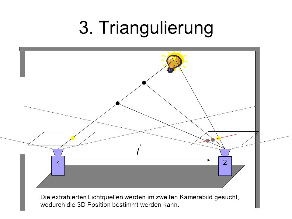 3. Triangulierung 1 2 Die extrahierten Lichtquellen werden im zweiten Kamerabild gesucht, wodurch die 3D Position bestimmt werden kann.