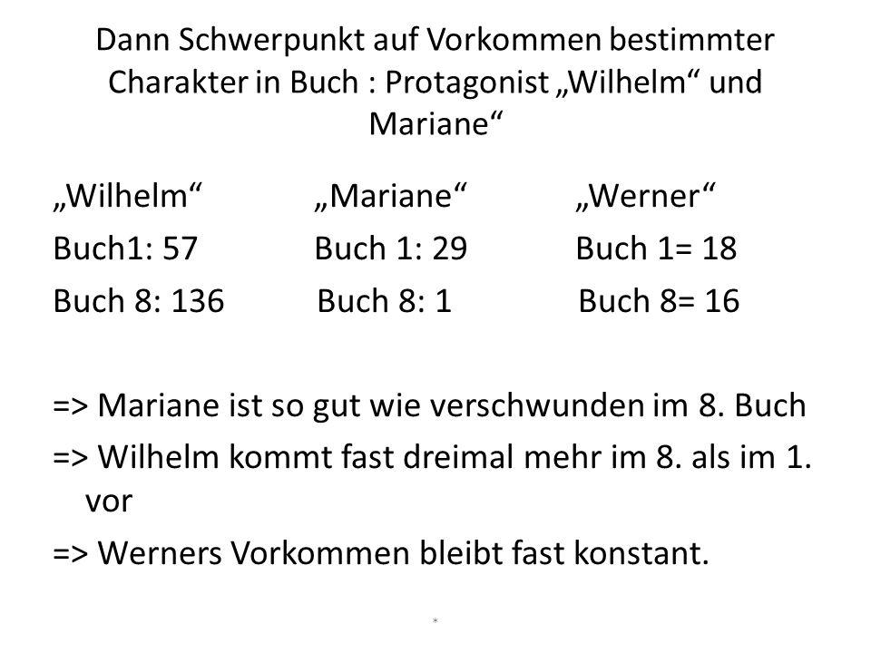 """Dann Schwerpunkt auf Vorkommen bestimmter Charakter in Buch : Protagonist """"Wilhelm"""" und Mariane"""" """"Wilhelm""""""""Mariane""""""""Werner"""" Buch1: 57Buch 1: 29Buch 1="""