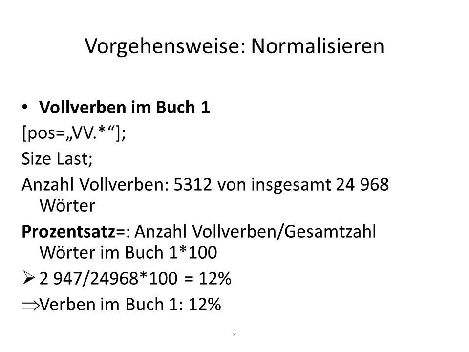 """Vorgehensweise: Normalisieren Vollverben im Buch 1 [pos=""""VV.*""""]; Size Last; Anzahl Vollverben: 5312 von insgesamt 24 968 Wörter Prozentsatz=: Anzahl V"""
