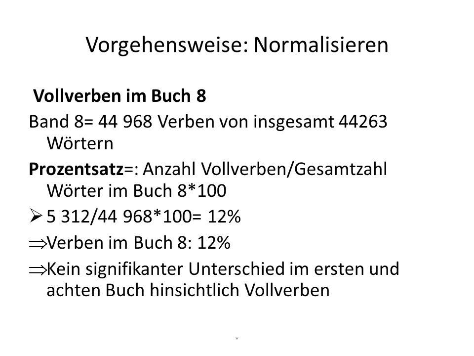 Vorgehensweise: Normalisieren Vollverben im Buch 8 Band 8= 44 968 Verben von insgesamt 44263 Wörtern Prozentsatz=: Anzahl Vollverben/Gesamtzahl Wörter