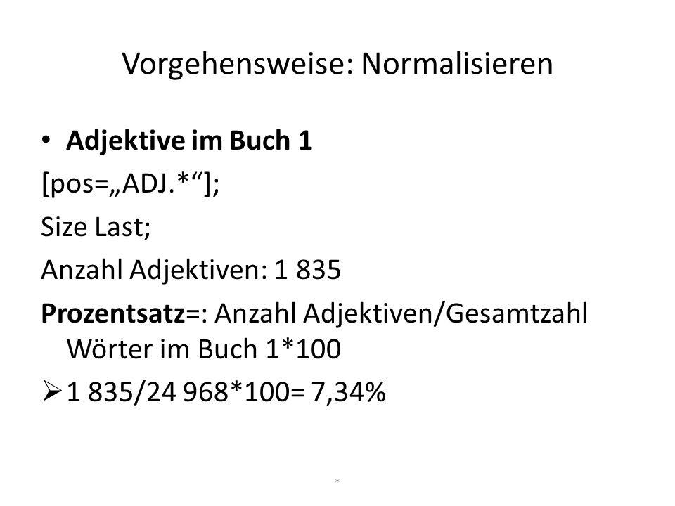 """Vorgehensweise: Normalisieren Adjektive im Buch 1 [pos=""""ADJ.*""""]; Size Last; Anzahl Adjektiven: 1 835 Prozentsatz=: Anzahl Adjektiven/Gesamtzahl Wörter"""