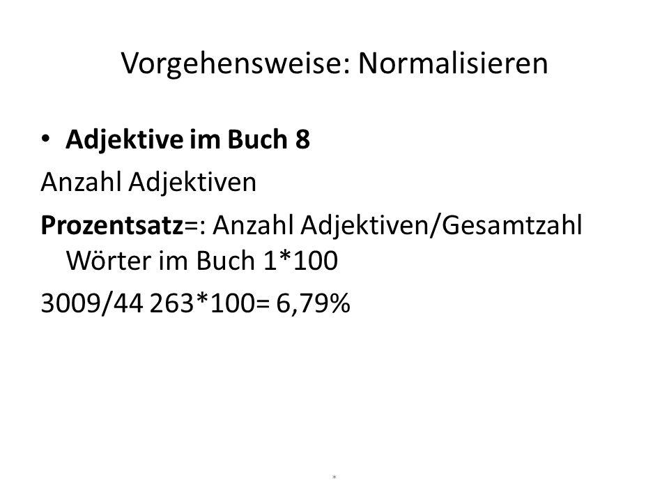 Vorgehensweise: Normalisieren Adjektive im Buch 8 Anzahl Adjektiven Prozentsatz=: Anzahl Adjektiven/Gesamtzahl Wörter im Buch 1*100 3009/44 263*100= 6