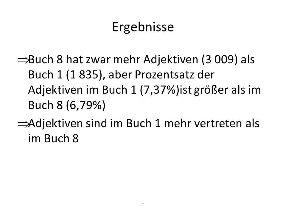 Ergebnisse  Buch 8 hat zwar mehr Adjektiven (3 009) als Buch 1 (1 835), aber Prozentsatz der Adjektiven im Buch 1 (7,37%)ist größer als im Buch 8 (6,