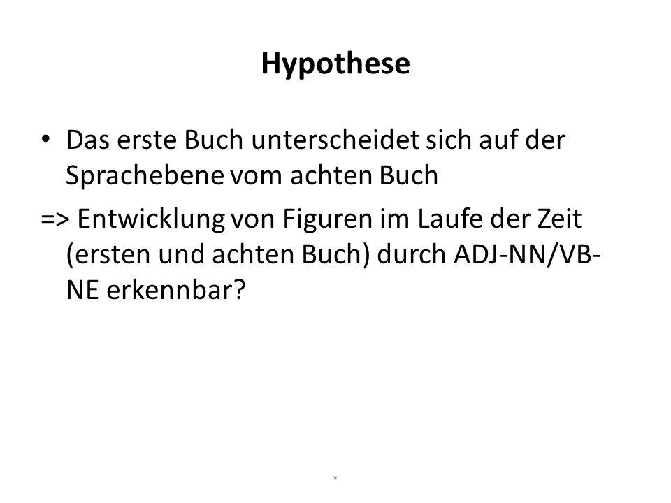 Hypothese Das erste Buch unterscheidet sich auf der Sprachebene vom achten Buch => Entwicklung von Figuren im Laufe der Zeit (ersten und achten Buch)