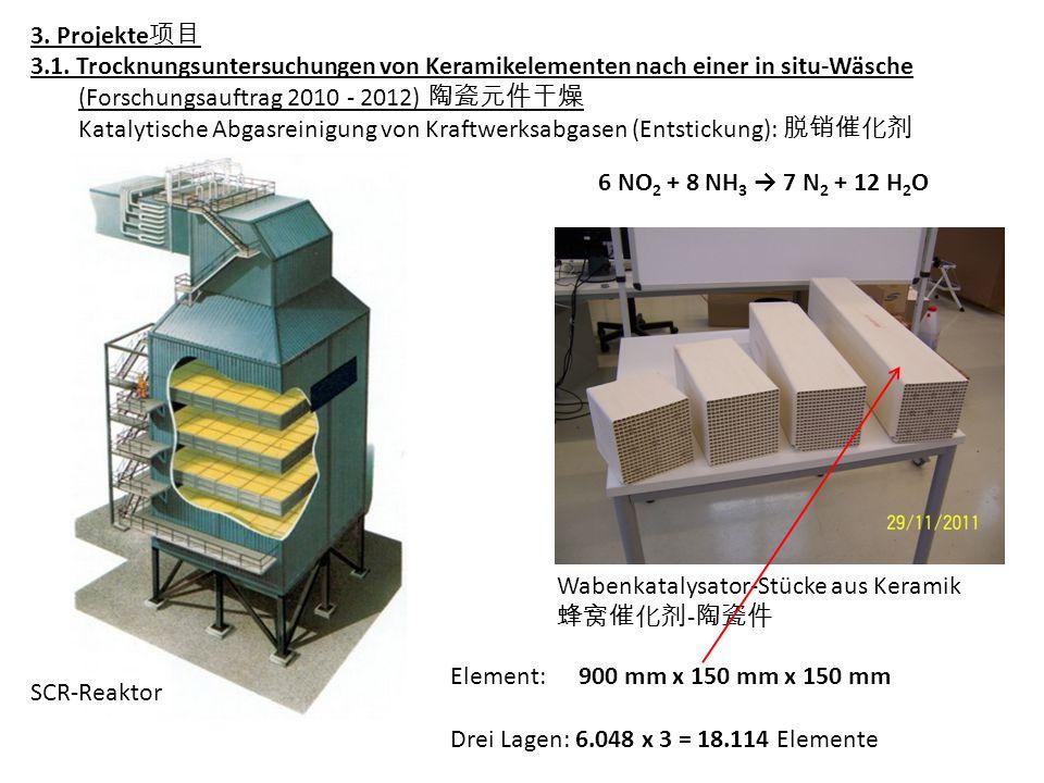 3. Projekte 项目 3.1. Trocknungsuntersuchungen von Keramikelementen nach einer in situ-Wäsche (Forschungsauftrag 2010 - 2012) 陶瓷元件干燥 Katalytische Abgasr