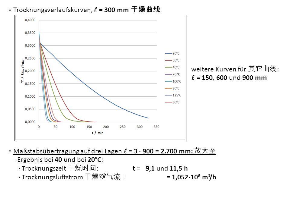 ∘ Trocknungsverlaufskurven,  = 300 mm 干燥曲线 weitere Kurven für 其它曲线 :  = 150, 600 und 900 mm ∘ Maßstabsübertragung auf drei Lagen = 3 · 900 = 2.700 m