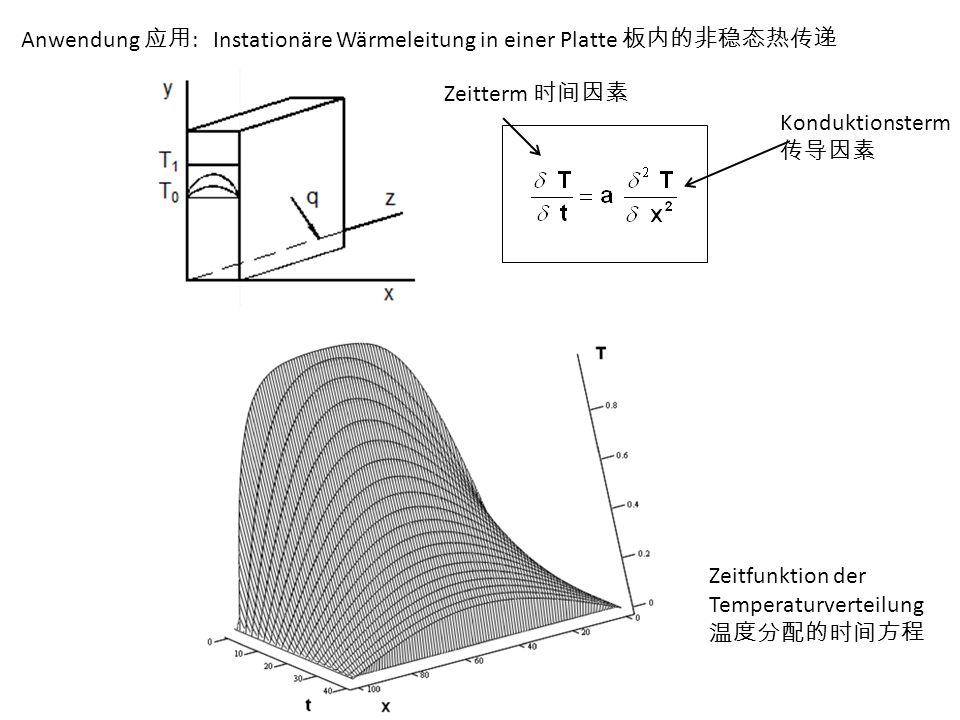 Anwendung 应用 : Instationäre Wärmeleitung in einer Platte 板内的非稳态热传递 Zeitfunktion der Temperaturverteilung 温度分配的时间方程 Zeitterm 时间因素 Konduktionsterm 传导因素