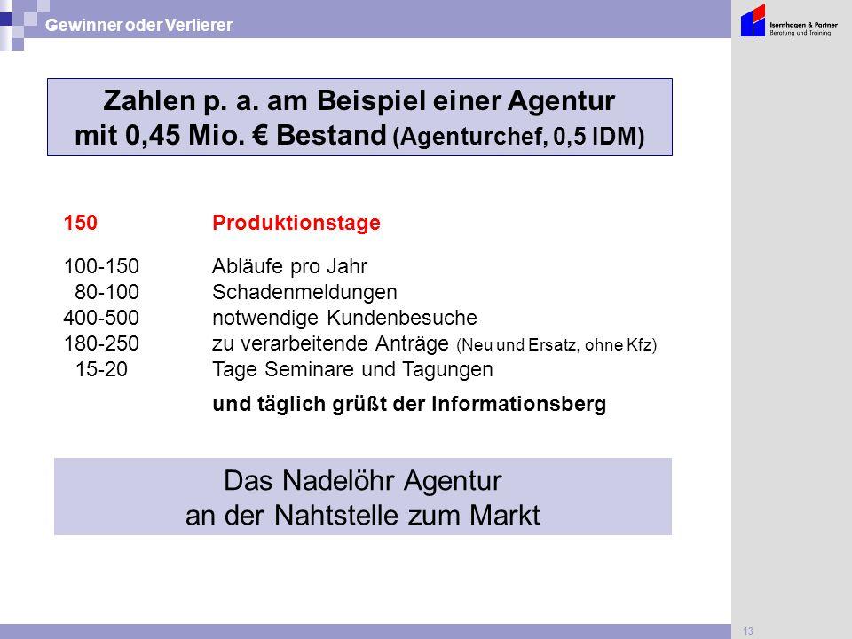 13 Gewinner oder Verlierer Zahlen p. a. am Beispiel einer Agentur mit 0,45 Mio. € Bestand (Agenturchef, 0,5 IDM) 100-150Abläufe pro Jahr 80-100Schaden