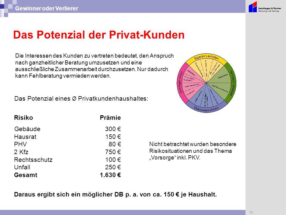 15 Gewinner oder Verlierer Das Potenzial eines Ø Privatkundenhaushaltes: RisikoPrämie Gebäude 300 € Hausrat 150 € PHV 80 € 2 Kfz 750 € Rechtsschutz 10