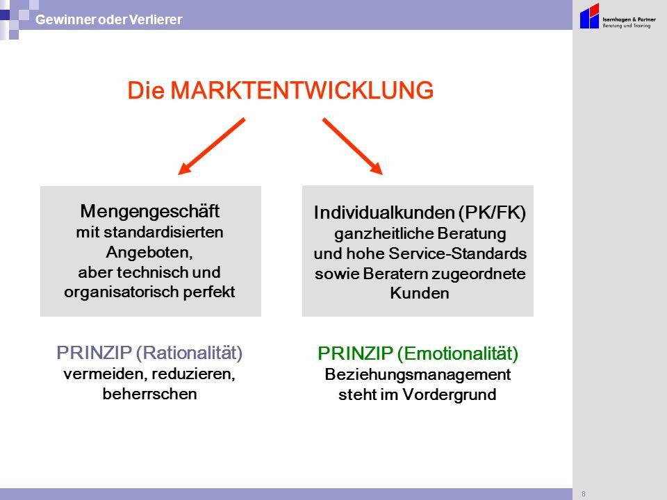 8 Gewinner oder Verlierer Die MARKTENTWICKLUNG Individualkunden (PK/FK) ganzheitliche Beratung und hohe Service-Standards sowie Beratern zugeordnete K