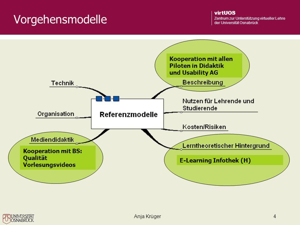 Anja Krüger4 virtUOS Zentrum zur Unterstützung virtueller Lehre der Universität Osnabrück Vorgehensmodelle Kooperation mit allen Piloten in Didaktik und Usability AG E-Learning Infothek (H) Kooperation mit BS: Qualität Vorlesungsvideos
