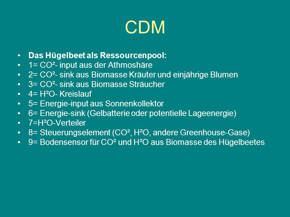 CDM Modellrechnung: 1.) Biomasse im Beet Größe der Anlage: r1= Radius des Teiches; r2= Radius des Hügelbeetes Höhe des Beetes = h1; Tiefe des Beetes =