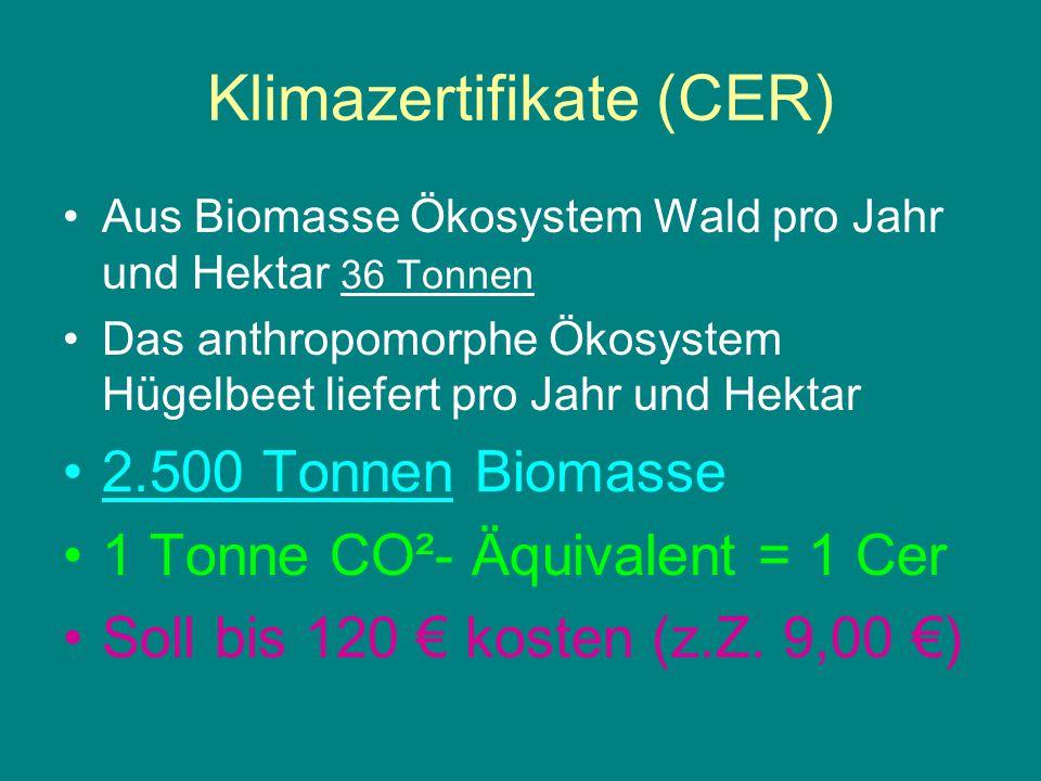 Klimazertifikate (CER) Aus Biomasse Ökosystem Wald pro Jahr und Hektar 36 Tonnen Das anthropomorphe Ökosystem Hügelbeet liefert pro Jahr und Hektar 2.500 Tonnen Biomasse 1 Tonne CO²- Äquivalent = 1 Cer Soll bis 120 € kosten (z.Z.