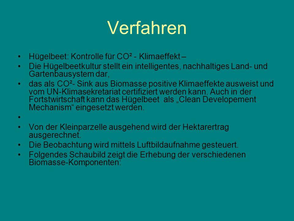 Verfahren Hügelbeet: Kontrolle für CO² - Klimaeffekt – Die Hügelbeetkultur stellt ein intelligentes, nachhaltiges Land- und Gartenbausystem dar, das als CO²- Sink aus Biomasse positive Klimaeffekte ausweist und vom UN-Klimasekretariat certifiziert werden kann.