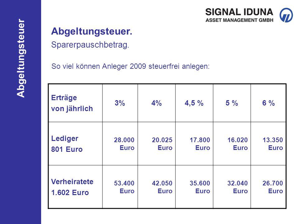 Abgeltungsteuer So viel können Anleger 2009 steuerfrei anlegen: Erträge von jährlich 3%4%4,5 %5 %6 % Lediger 801 Euro 28.000 Euro 20.025 Euro 17.800 Euro 16.020 Euro 13.350 Euro Verheiratete 1.602 Euro 53.400 Euro 42.050 Euro 35.600 Euro 32.040 Euro 26.700 Euro Sparerpauschbetrag.