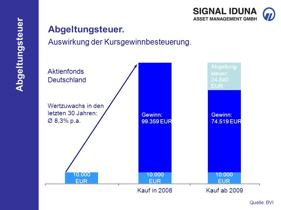 Abgeltungsteuer 10.000 EUR Auswirkung der Kursgewinnbesteuerung.