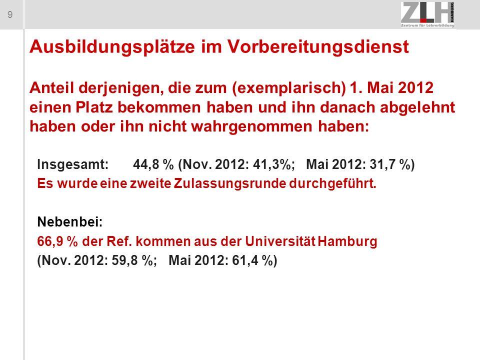 9 Anteil derjenigen, die zum (exemplarisch) 1. Mai 2012 einen Platz bekommen haben und ihn danach abgelehnt haben oder ihn nicht wahrgenommen haben: A
