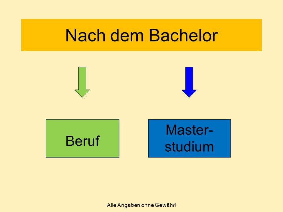 Alle Angaben ohne Gewähr! Nach dem Bachelor Beruf Master- studium