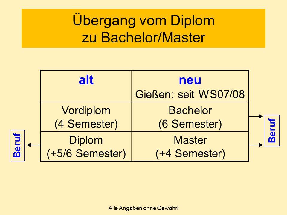 Alle Angaben ohne Gewähr! Übergang vom Diplom zu Bachelor/Master altneu Gießen: seit WS07/08 Vordiplom (4 Semester) Bachelor (6 Semester) Diplom (+5/6