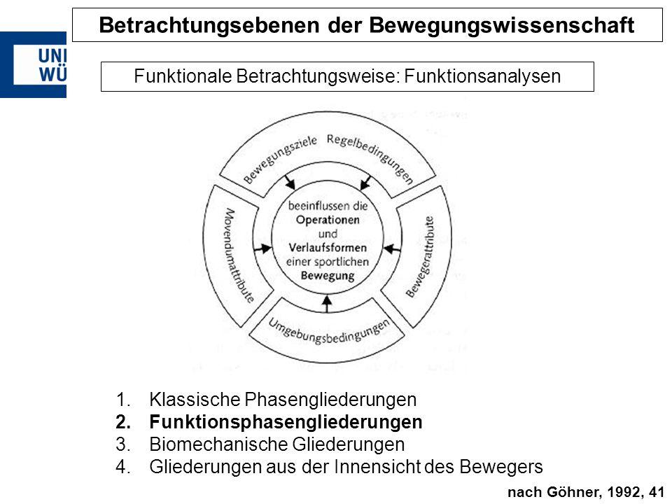 1.Klassische Phasengliederungen 2.Funktionsphasengliederungen 3.Biomechanische Gliederungen 4.Gliederungen aus der Innensicht des Bewegers Funktionale