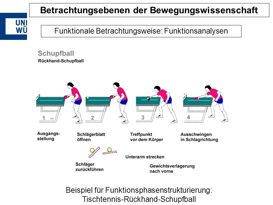 Funktionale Betrachtungsweise: Funktionsanalysen Beispiel für Funktionsphasenstrukturierung: Tischtennis-Rückhand-Schupfball Betrachtungsebenen der Be