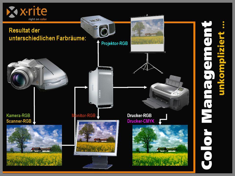 Kamera-RGB Scanner-RGB Projektor-RGB Drucker-RGB Drucker-CMYK Resultat der unterschiedlichen Farbräume: Monitor-RGB
