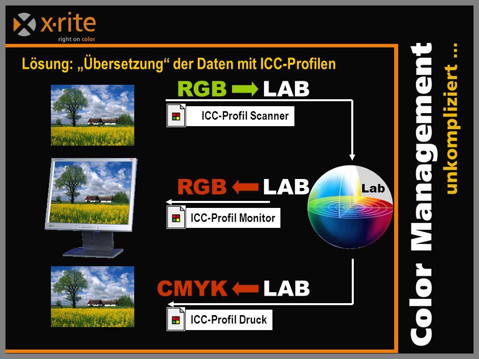 """Lösung: """"Übersetzung der Daten mit ICC-Profilen ICC-Profil Scanner RGB LAB ICC-Profil Druck CMYK LAB ICC-Profil Monitor RGB LAB Lab"""