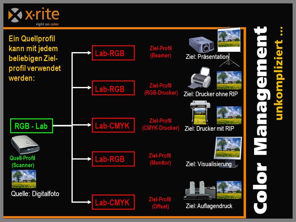 Lab-RGB Lab-CMYKRGB - LabLab-RGB Lab-CMYK Ein Quellprofil kann mit jedem beliebigen Ziel- profil verwendet werden: Quelle: Digitalfoto Quell-Profil (Scanner) Ziel: Präsentation Ziel-Profil (Beamer) Ziel: Drucker ohne RIP Ziel-Profil (RGB-Drucker) Ziel: Visualisierung Ziel-Profil (Monitor) Ziel: Auflagendruck Ziel-Profil (Offset) Ziel: Drucker mit RIP Ziel-Profil (CMYK-Drucker)