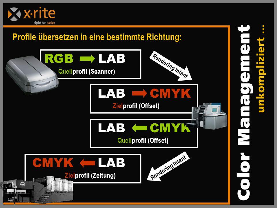 LAB CMYK Quellprofil (Offset) Profile übersetzen in eine bestimmte Richtung: Rendering Intent RGB LAB Quellprofil (Scanner) CMYK LAB Zielprofil (Zeitung) LAB CMYK Zielprofil (Offset)