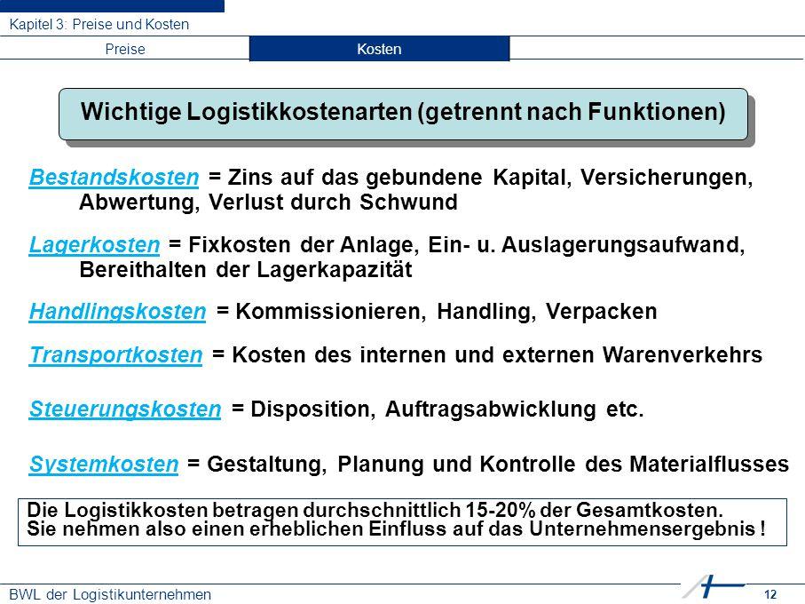 12 BWL der Logistikunternehmen Kapitel 3: Preise und Kosten Wichtige Logistikkostenarten (getrennt nach Funktionen) Bestandskosten = Zins auf das gebu