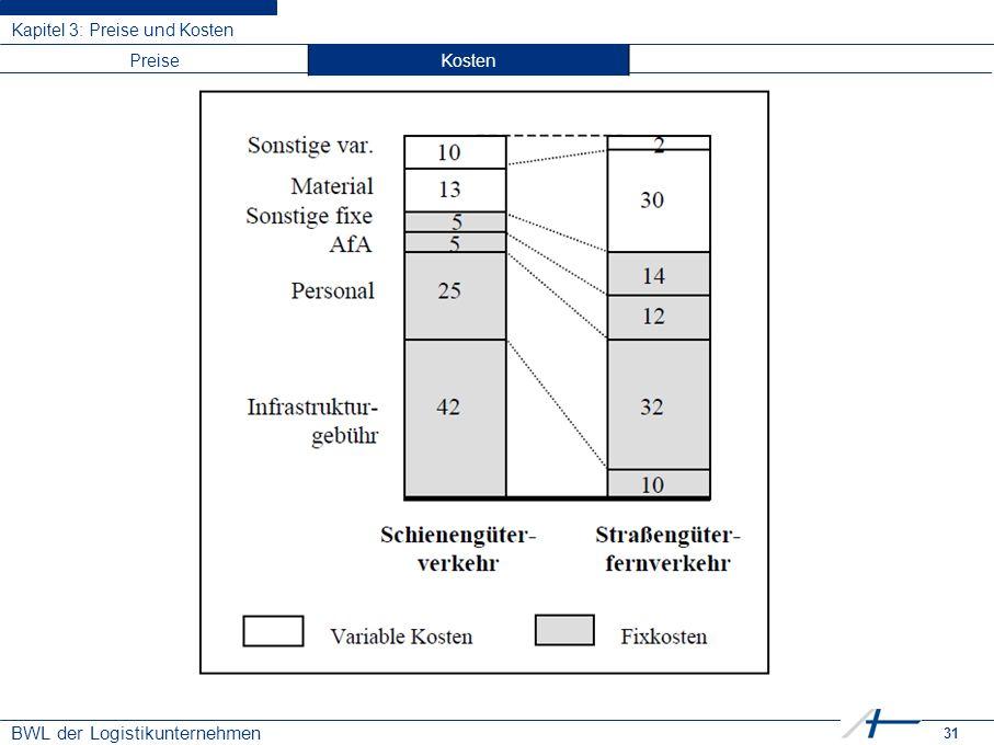 31 BWL der Logistikunternehmen Kapitel 3: Preise und Kosten PreiseKosten
