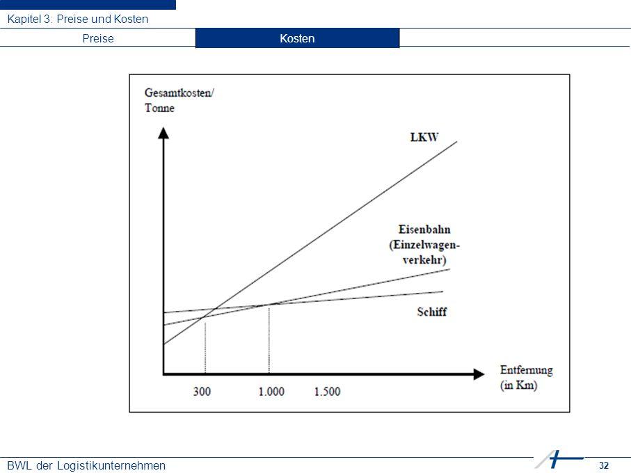 32 BWL der Logistikunternehmen Kapitel 3: Preise und Kosten PreiseKosten