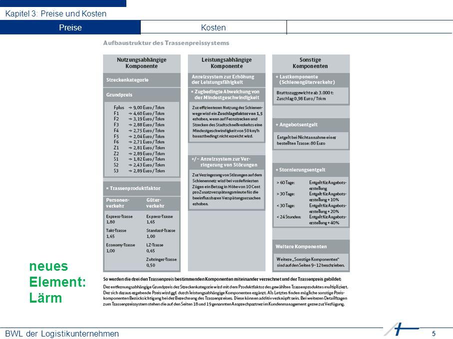 16 BWL der Logistikunternehmen Kapitel 3: Preise und Kosten Kostenrechnungsverfahren Vollkosten PreiseKosten Teilkosten (Deckungs- beitrag) Ist- Kosten Plan- Kosten Teilkostenrechnung / Deckungsbeitragsrechnung Erlöse./.
