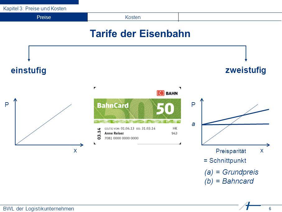 6 BWL der Logistikunternehmen Kapitel 3: Preise und Kosten Tarife der Eisenbahn einstufig zweistufig P x P x a Preisparität (a)= Grundpreis (b)= Bahnc
