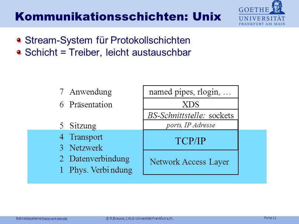 Betriebssysteme: © R.Brause, J.W.G-Universität Frankfurt a.M. Folie 10 Netzwerkdienste Netzwerkschichten Kapselung der Datenpakete Signal-Datenpaket H