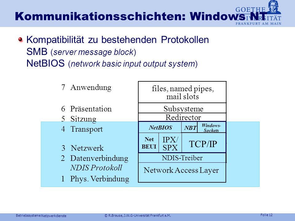 Betriebssysteme: © R.Brause, J.W.G-Universität Frankfurt a.M. Folie 11 Netzwerkdienste Kommunikationsschichten: Unix Stream-System für Protokollschich