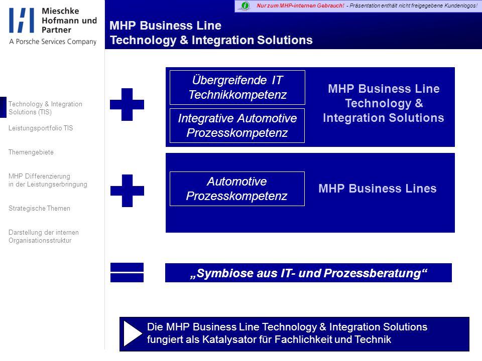 MHP Business Line Technology & Integration Solutions Technology & Integration Solutions (TIS) Leistungsportfolio TIS Themengebiete MHP Differenzierung in der Leistungserbringung Strategische Themen Darstellung der internen Organisationsstruktur Nur zum MHP-internen Gebrauch.