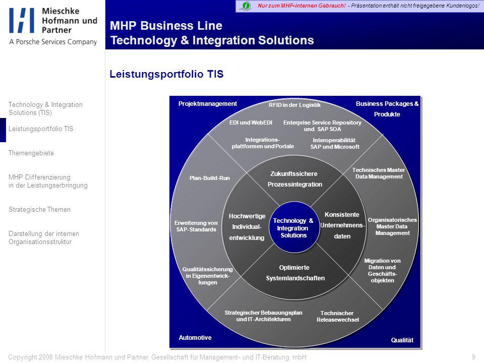 Technology & Integration Solutions (TIS) Leistungsportfolio TIS Themengebiete MHP Differenzierung in der Leistungserbringung Strategische Themen Darstellung der internen Organisationsstruktur Nur zum MHP-internen Gebrauch.