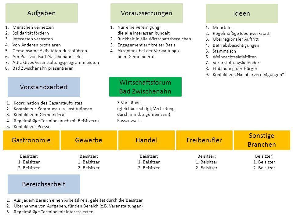 Wirtschaftsforum Bad Zwischenahn GastronomieGewerbeHandel 3 Vorstände (gleichberechtigt; Vertretung durch mind.